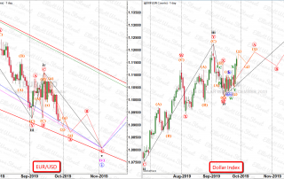 Elliott Wave analysis chart