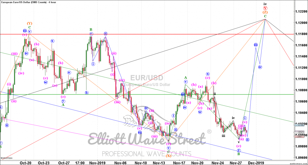 trading the euro
